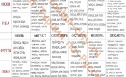 Список сезонных продуктов Турции – что и когда покупать?